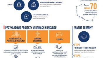 Wśród gmin z powiatu zgorzeleckiego, w których organizowana jest obecna edycja konkursu jest gmina Sulików.