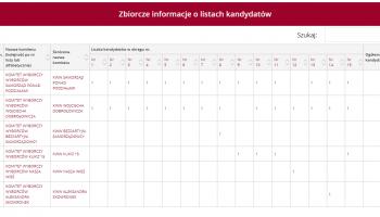 Zbiorcze informacje o listach kandydatów do Rady Gminy Zgorzelec