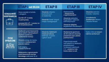 Cztery etapy znoszenia ograniczeń
