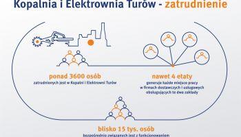 Inforgrafika przedstawiająca zatrudnienie w Kopalni i Elektrowni Turów