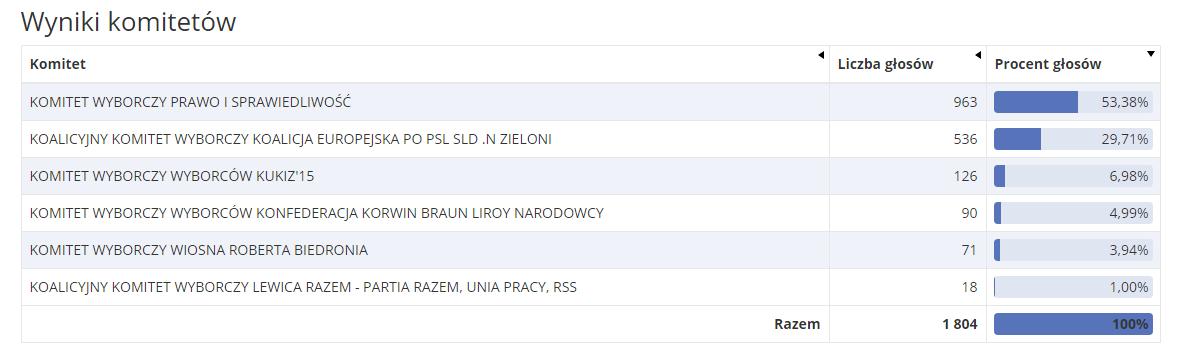 Wyniki wyborów do europarlamentu w Sulikowie